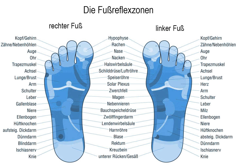Fußrefelxzonenmassage